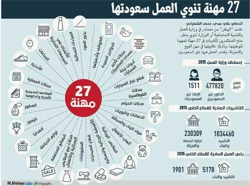 تعرف على 27  وظيفة تعتزم وزارة العمل سعودتها