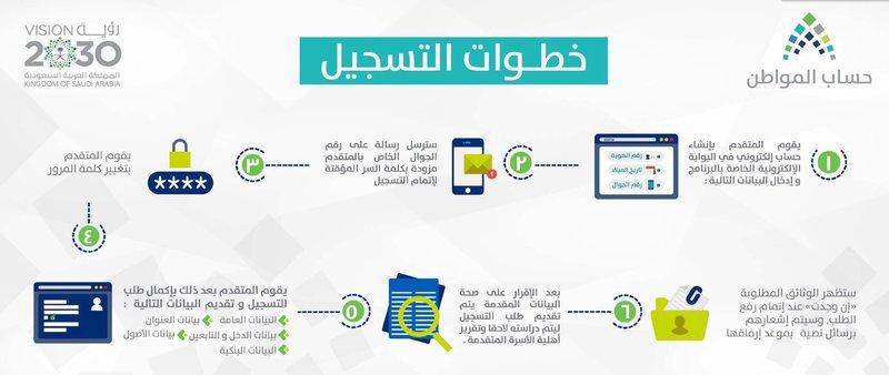 بالفيديو شرح طريقة التسجيل في برنامج #حساب_المواطن