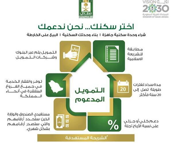 تعرف على التمويل السكني المدعوم من صندوق التنمية العقاري