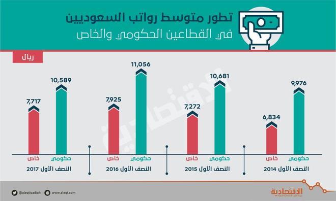 ارتفاع رواتب السعوديين العاملين في القطاع الخاص إلى ضعف القطاع العام خلال آخر 3 سنوات
