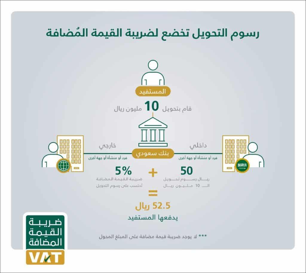 ضريبة القيمة المضافة تشمل رسوم التحويل البنكي للمبالغ…التفاصيل