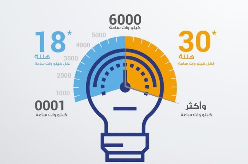 بعد إعلان أسعار تعريفة الكهرباء الجديدة.. تعرف على طرق توفير فاتورة الكهرباء
