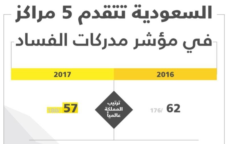 انعكاساً لخطوات الإصلاح.. السعودية تتقدم 5 مراكز في مؤشر مدركات الفساد