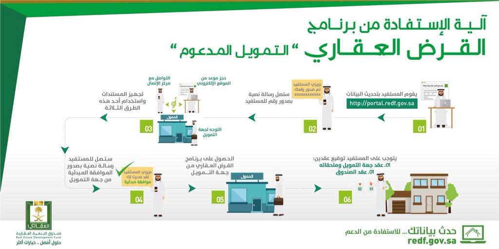 إنفوجرافيك.. احصل على قرضك العقاري في 6 خطوات