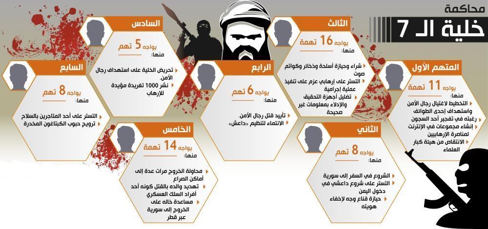 تفاصيل محاكمة 7 مواطنين خططوا للخروج المسلح على الدولة.. أحدهم هدد والده بالقتل