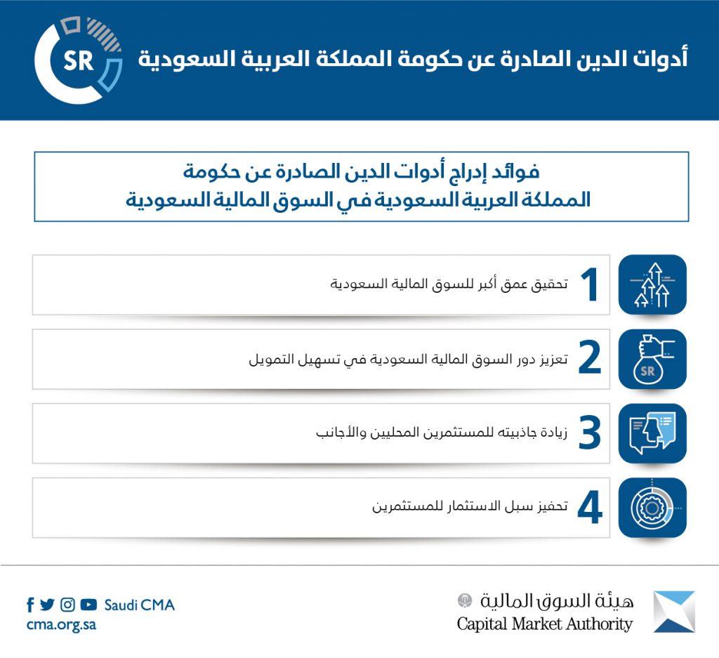 هيئة السوق المالية توافق على إدراج صكوك وأدوات دين صادرة عن حكومة المملكة العربية السعودية
