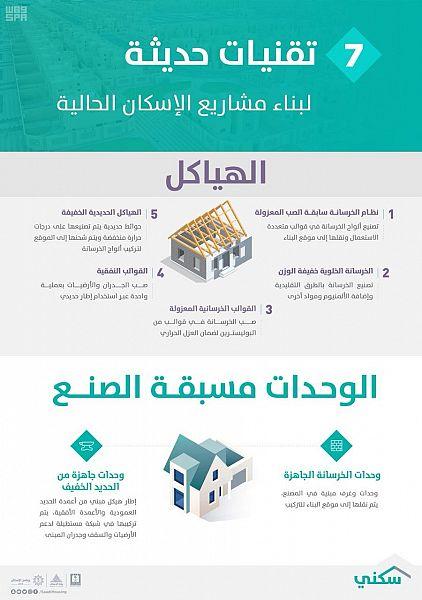 الإسكان تبدأ تفعيل 7 تقنيات حديثة لتنفيذ مشاريعها الحالية