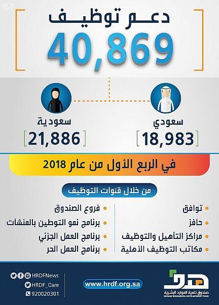 """""""هدف"""" يدعم توظيف أكثر من 40 ألف سعودياً وسعودية خلال الربع الأول من عام 2018"""