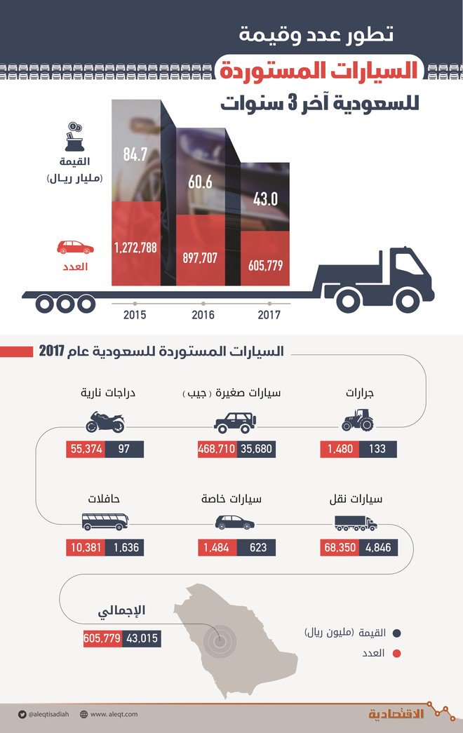 الركود يضرب سوق السيارات .. الواردات تتراجع 52 % في عامين