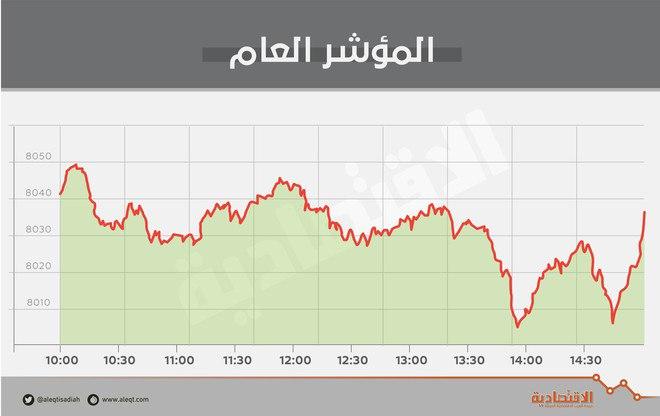 الأسهم السعودية تستقر عند 8037 نقطة مع تباين أداء القطاعات