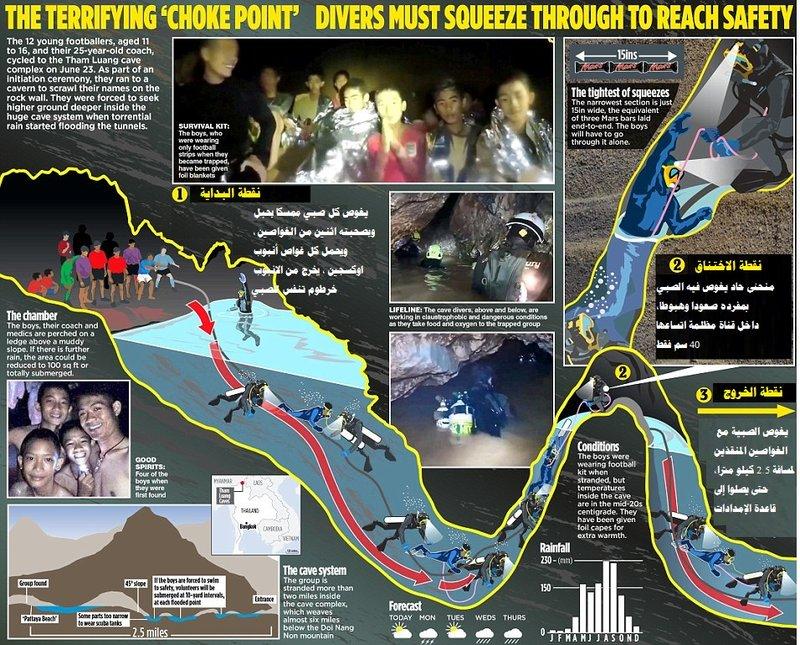 """تايلاند.. إخراج طفلين من """"فتية الكهف"""" وعمليات الإنقاذ انطلقت وتتواصل"""