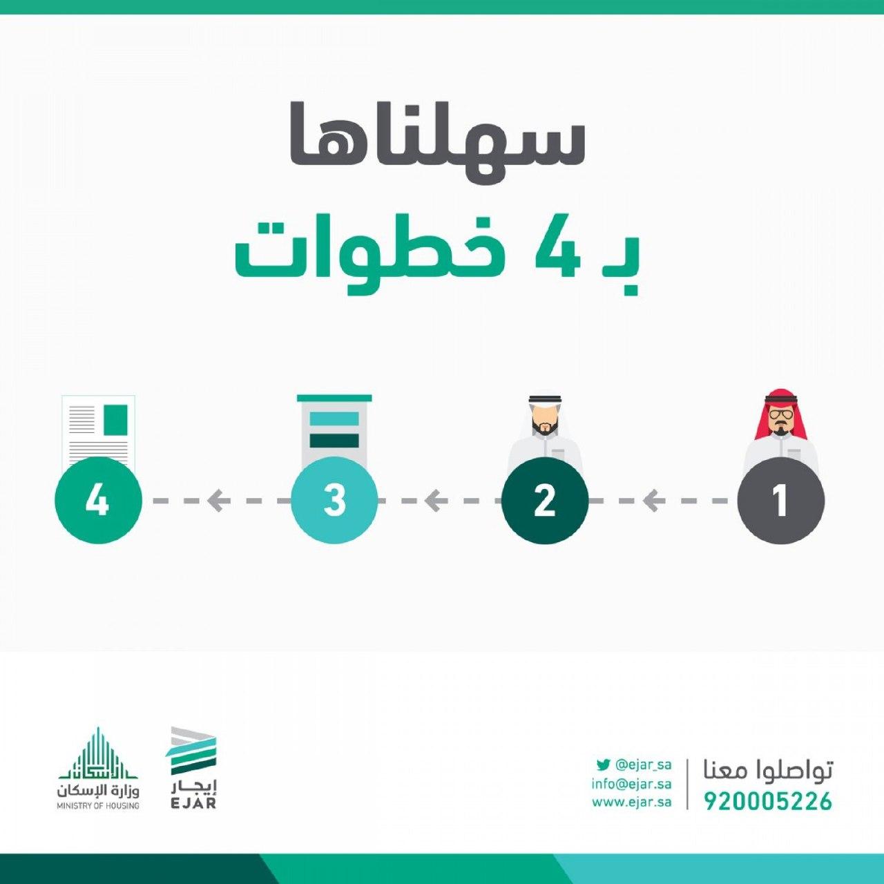 بالإنفوجراف.. 8 مزايا لخدمة التسجيل السريع في «إيجار»