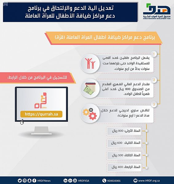 """""""هدف"""" يدعم تكاليف حضانة الأطفال للمرأة السعودية العاملة لمدة أربع سنوات ضمن برنامج """"قرة"""""""