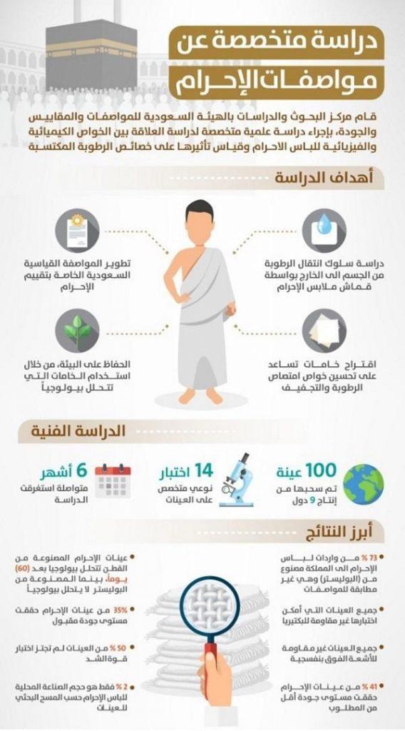 دراسة: 73% من واردات لباس الإحرام إلى المملكة مصنوعة من مادة غير مطابقة للمواصفات