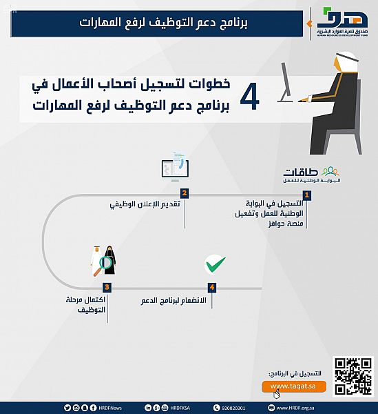 صندوق تنمية الموارد البشرية: برنامج دعم التوظيف لرفع المهارات يحفز المنشآت على التوطين والاستثمار في رأس المال البشري
