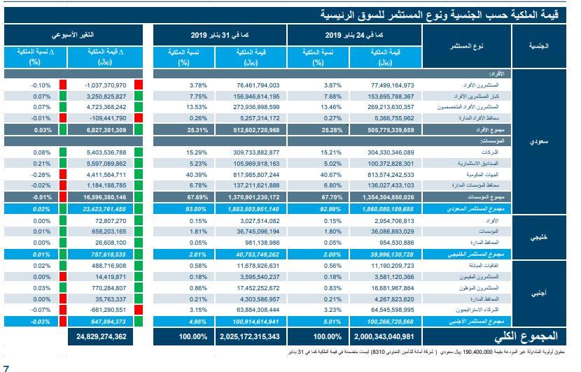 بالأرقام.. الأسهم السعودية تلبي توقعات المستثمرين بأعلى تداولات شهرية