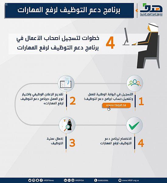 صندوق تنمية الموارد البشرية: 4 خطوات لاستفادة المنشآت من برنامج دعم التوظيف لرفع المهارات