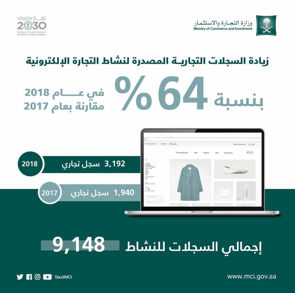زيادة السجلات التجارية لنشاط التجارة الإلكترونية 64 % خلال 2018