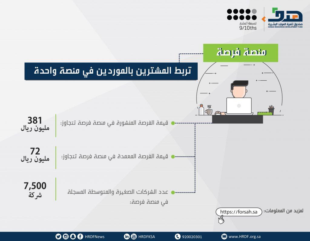 """هدف : 7500 منشأة صغيرة ومتوسطة سجلت في منصة """"فرصة"""" وقيمة طلبات الشراء تتجاوز 381 مليون ريال"""