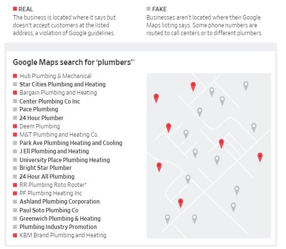 ملايين الشركات المزيفة تتواجد على خرائط قوقل