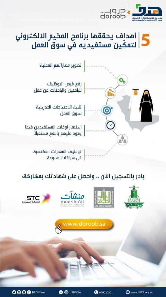 5 أهداف يحققها برنامج المخيم الالكتروني لتمكِّين مستفيديه في سوق العمل