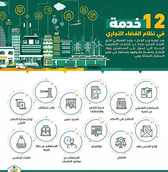 المحاكم التجارية تعزز بيئة قطاع الأعمال بـ 12 خدمة رقمية