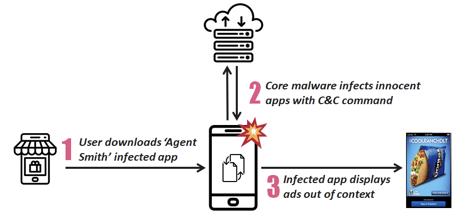 Agent Smith برمجية خبيثة تعدل التطبيقات المثبتة على هاتفك دون علمك