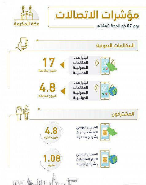 """""""هيئة الاتصالات"""": 1946 تيرابايت حجم استهلاك البيانات في مكة المكرمة"""