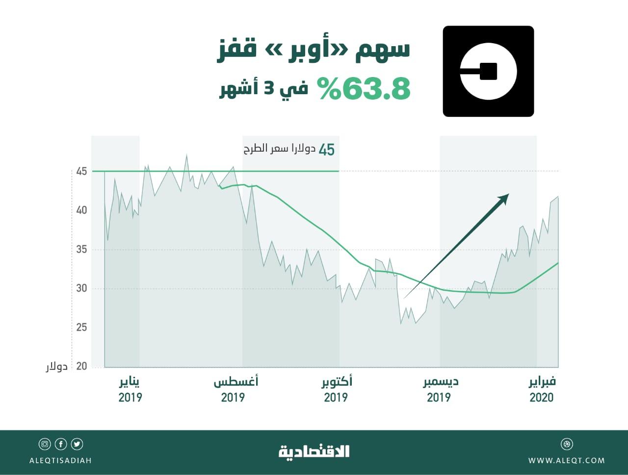 نظرة عامة على استثمارات الصندوق السيادي السعودي