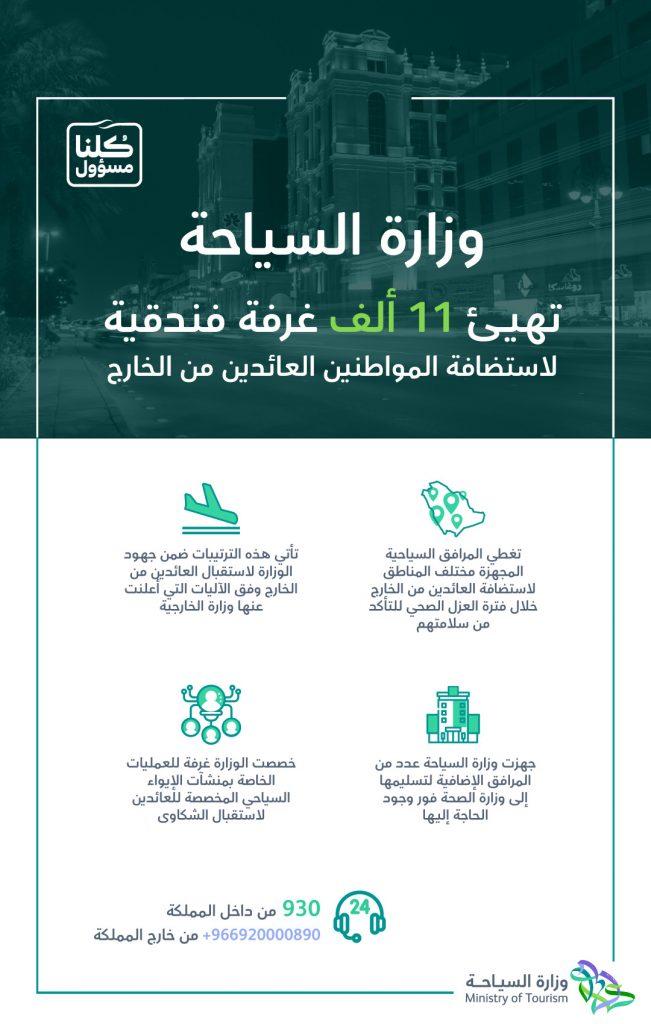 وزارة السياحة تهيئ 11 ألف غرفة فندقية لاستضافة المواطنين العائدين من الخارج