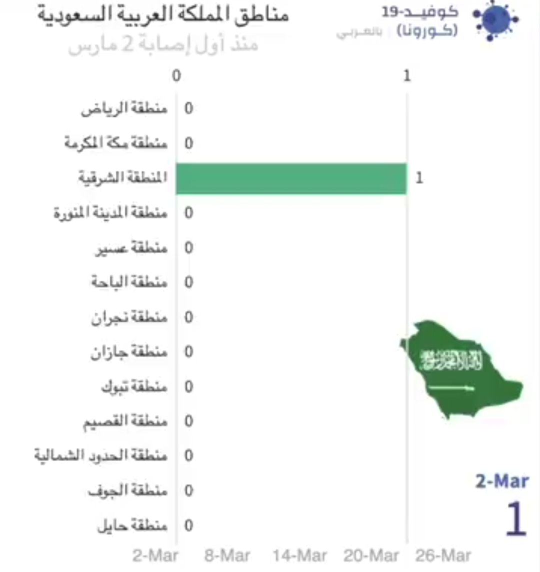 تسلسل انتشار كورونا في #السعودية
