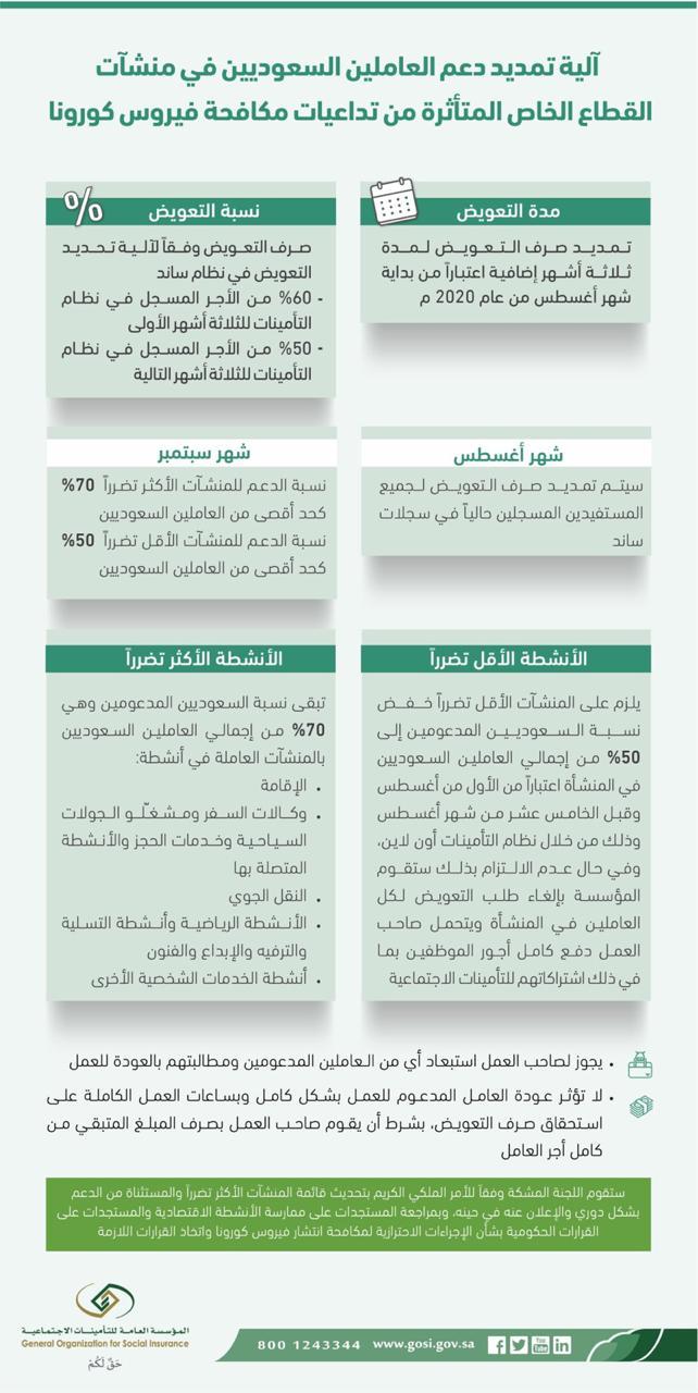 آلية تمديد دعم العاملين السعوديين بمنشآت القطاع الخاص