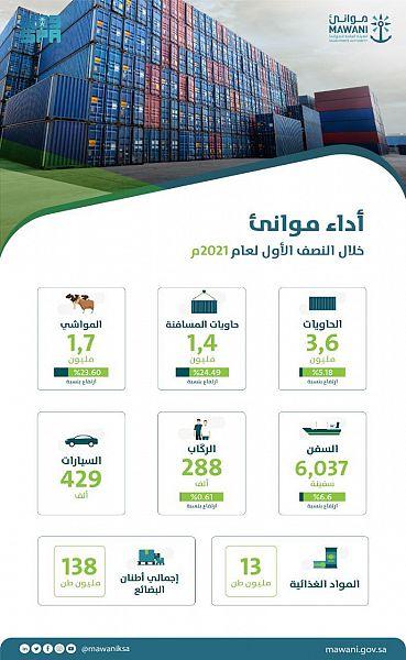 ارتفاع حاويات المسافنة في موانئ السعودية 24% خلال النصف الأول لعام 2021