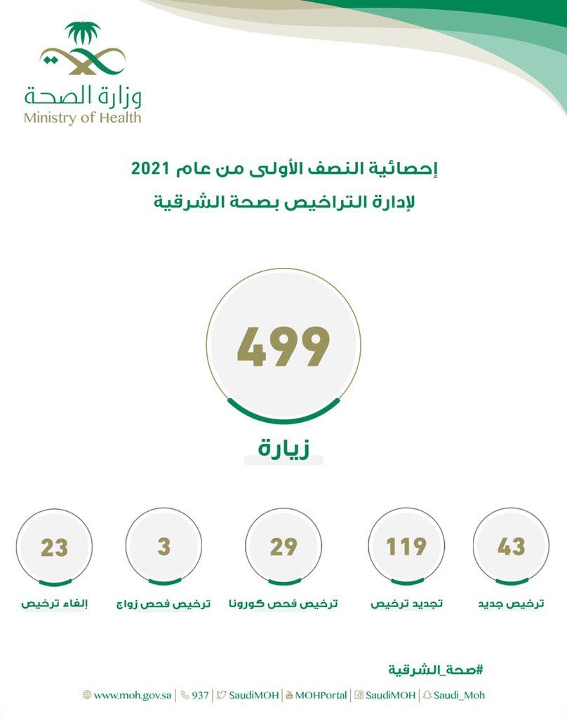 صحة الشرقية تُصدر 43 ترخيصاً للمنشآت الصحية الخاصة خلال النصف الأول من العام 2021