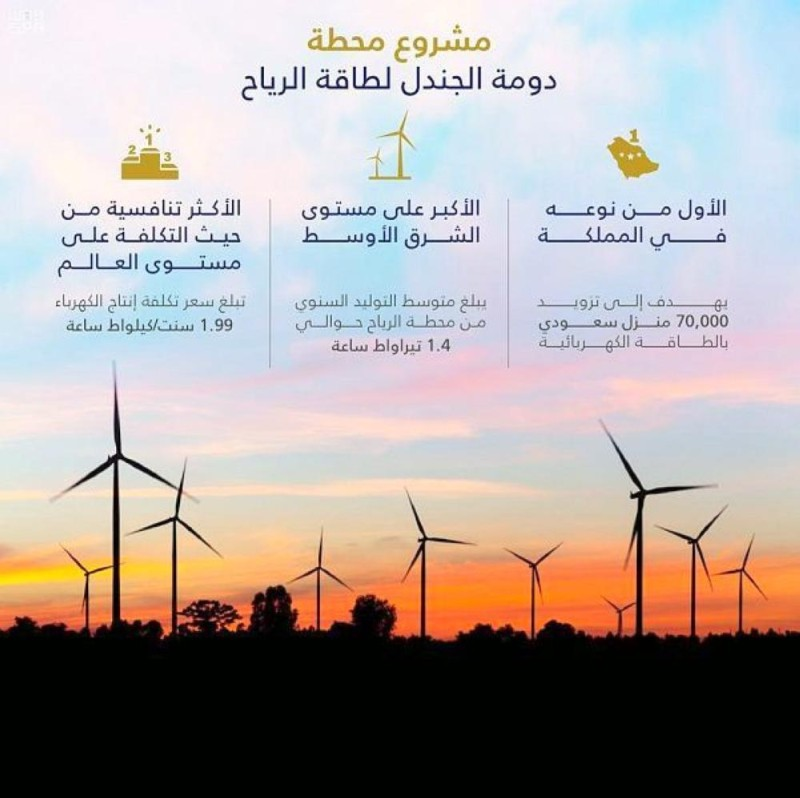 """""""وزارة الطاقة"""" تعلن بدء التشغيل التجريبي لأول توربينة رياح في مشروع """"دومة الجندل"""""""